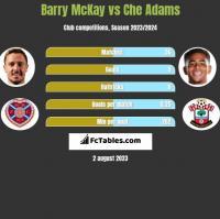 Barry McKay vs Che Adams h2h player stats