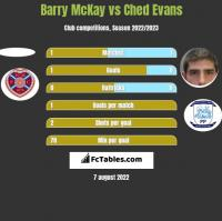 Barry McKay vs Ched Evans h2h player stats