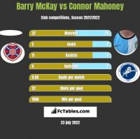 Barry McKay vs Connor Mahoney h2h player stats