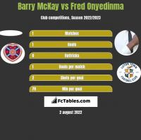 Barry McKay vs Fred Onyedinma h2h player stats