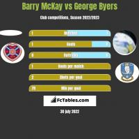 Barry McKay vs George Byers h2h player stats