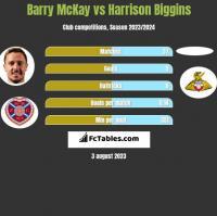 Barry McKay vs Harrison Biggins h2h player stats