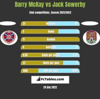 Barry McKay vs Jack Sowerby h2h player stats