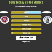 Barry McKay vs Jed Wallace h2h player stats