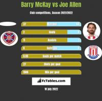 Barry McKay vs Joe Allen h2h player stats