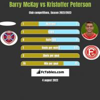 Barry McKay vs Kristoffer Peterson h2h player stats