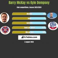 Barry McKay vs Kyle Dempsey h2h player stats