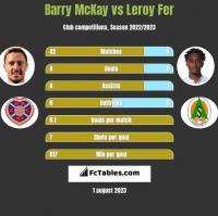 Barry McKay vs Leroy Fer h2h player stats