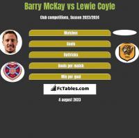 Barry McKay vs Lewie Coyle h2h player stats