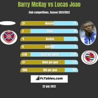 Barry McKay vs Lucas Joao h2h player stats