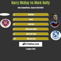 Barry McKay vs Mark Duffy h2h player stats