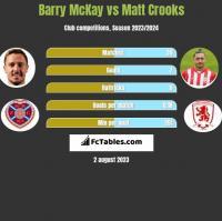Barry McKay vs Matt Crooks h2h player stats