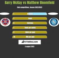 Barry McKay vs Matthew Bloomfield h2h player stats