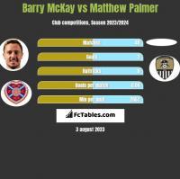 Barry McKay vs Matthew Palmer h2h player stats