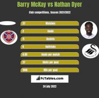 Barry McKay vs Nathan Dyer h2h player stats