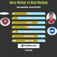 Barry McKay vs Neal Maupay h2h player stats