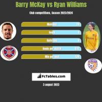 Barry McKay vs Ryan Williams h2h player stats