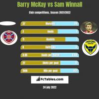 Barry McKay vs Sam Winnall h2h player stats