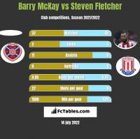 Barry McKay vs Steven Fletcher h2h player stats