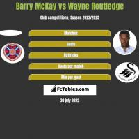 Barry McKay vs Wayne Routledge h2h player stats