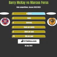 Barry McKay vs Marcus Forss h2h player stats