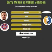 Barry McKay vs Callum Johnson h2h player stats
