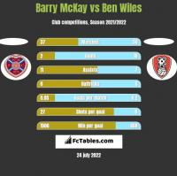 Barry McKay vs Ben Wiles h2h player stats