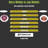 Barry McKay vs Jay Matete h2h player stats