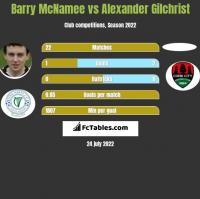 Barry McNamee vs Alexander Gilchrist h2h player stats