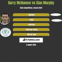 Barry McNamee vs Cian Murphy h2h player stats