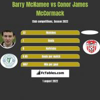 Barry McNamee vs Conor James McCormack h2h player stats