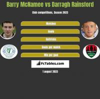 Barry McNamee vs Darragh Rainsford h2h player stats