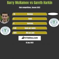 Barry McNamee vs Gareth Harkin h2h player stats