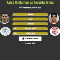 Barry McNamee vs Gerardo Bruna h2h player stats