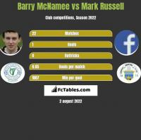 Barry McNamee vs Mark Russell h2h player stats