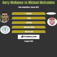Barry McNamee vs Michael McCrudden h2h player stats