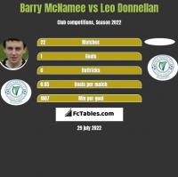 Barry McNamee vs Leo Donnellan h2h player stats
