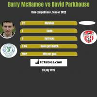 Barry McNamee vs David Parkhouse h2h player stats