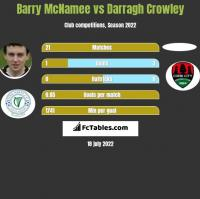 Barry McNamee vs Darragh Crowley h2h player stats