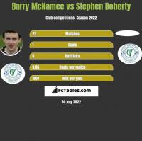 Barry McNamee vs Stephen Doherty h2h player stats