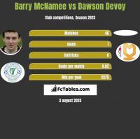 Barry McNamee vs Dawson Devoy h2h player stats