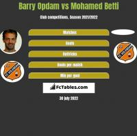 Barry Opdam vs Mohamed Betti h2h player stats
