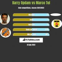 Barry Opdam vs Marco Tol h2h player stats