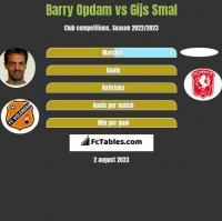 Barry Opdam vs Gijs Smal h2h player stats
