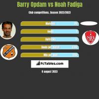 Barry Opdam vs Noah Fadiga h2h player stats