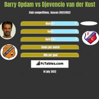 Barry Opdam vs Djevencio van der Kust h2h player stats
