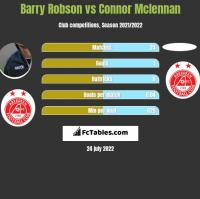 Barry Robson vs Connor Mclennan h2h player stats