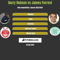 Barry Robson vs James Forrest h2h player stats