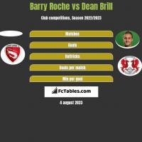 Barry Roche vs Dean Brill h2h player stats