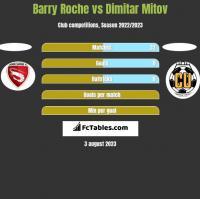 Barry Roche vs Dimitar Mitov h2h player stats